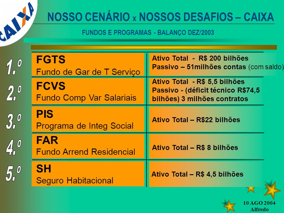 FUNDOS E PROGRAMAS - BALANÇO DEZ/2003
