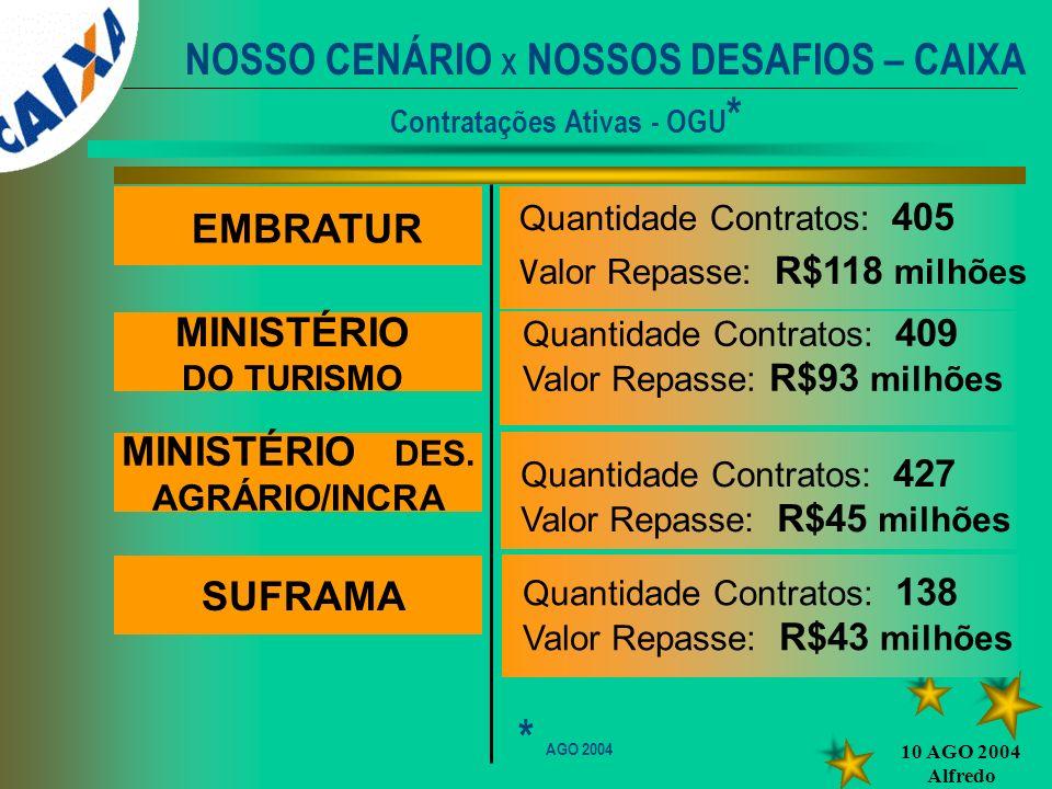 NOSSO CENÁRIO X NOSSOS DESAFIOS – CAIXA Contratações Ativas - OGU*