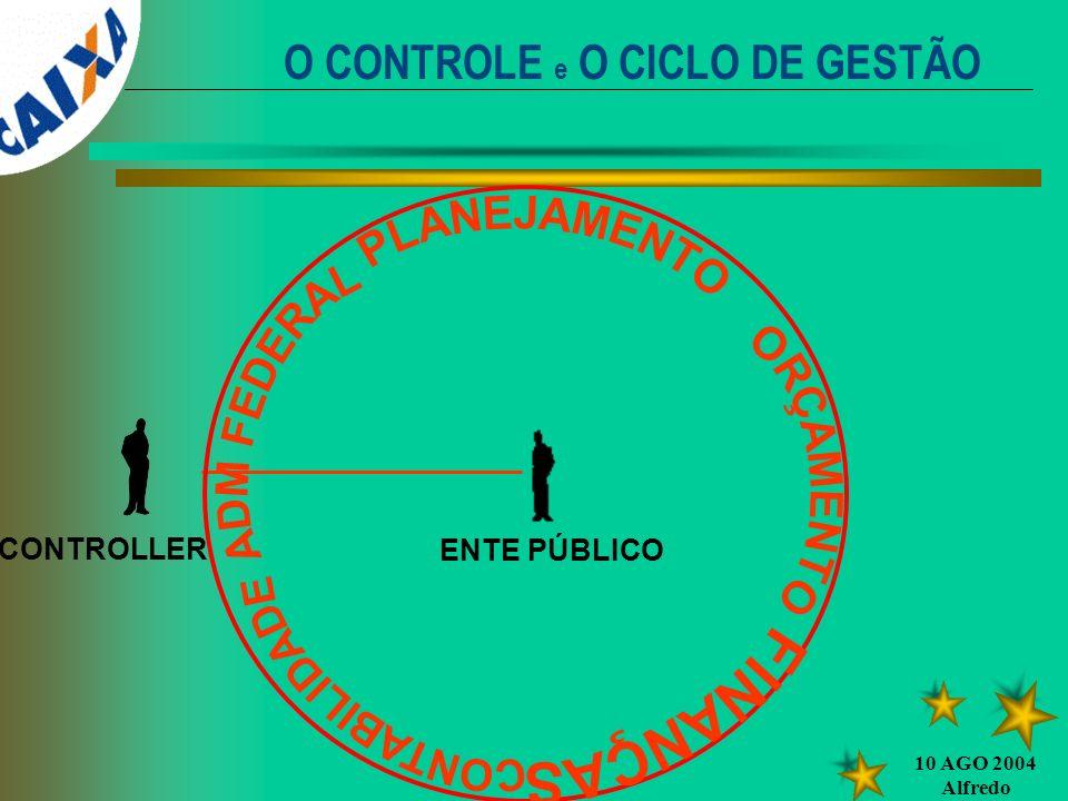 O CONTROLE e O CICLO DE GESTÃO