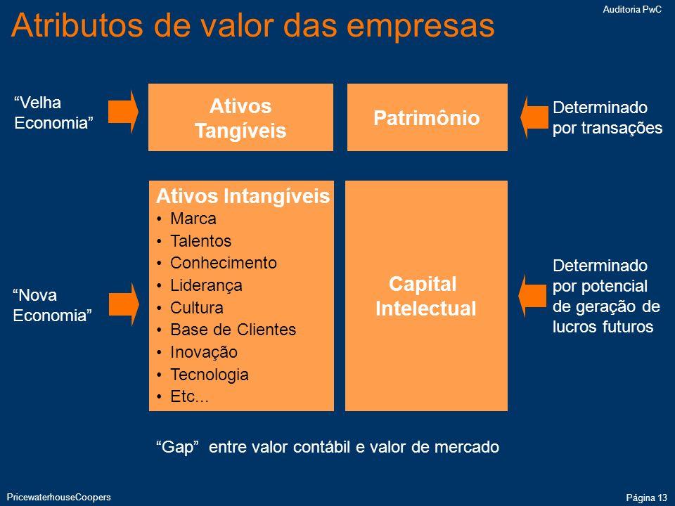 Gap entre valor contábil e valor de mercado