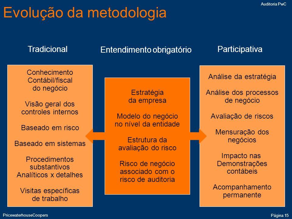 Evolução da metodologia