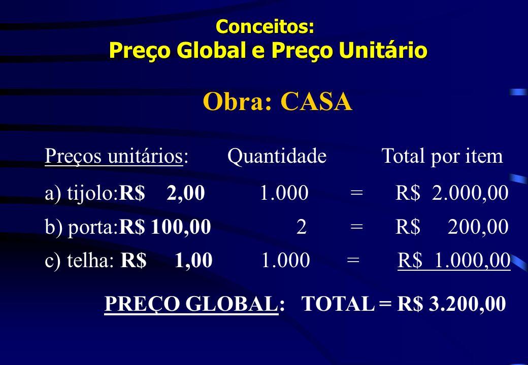Conceitos: Preço Global e Preço Unitário