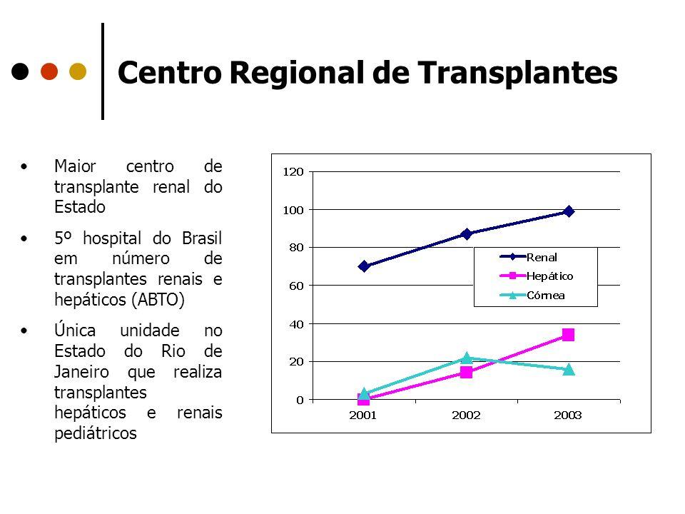 Centro Regional de Transplantes