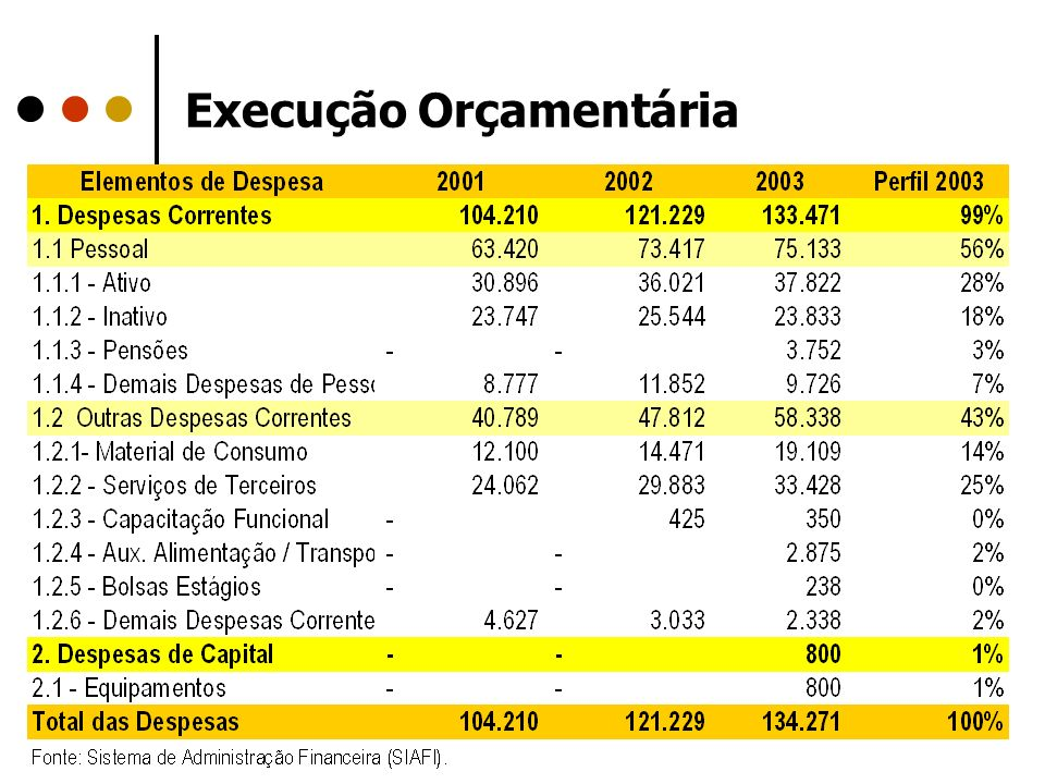 Execução Orçamentária