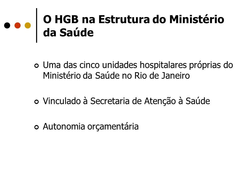 O HGB na Estrutura do Ministério da Saúde
