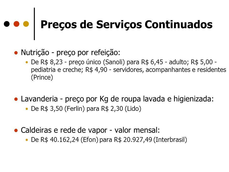 Preços de Serviços Continuados
