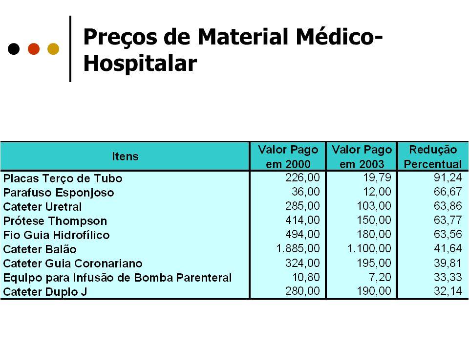 Preços de Material Médico-Hospitalar