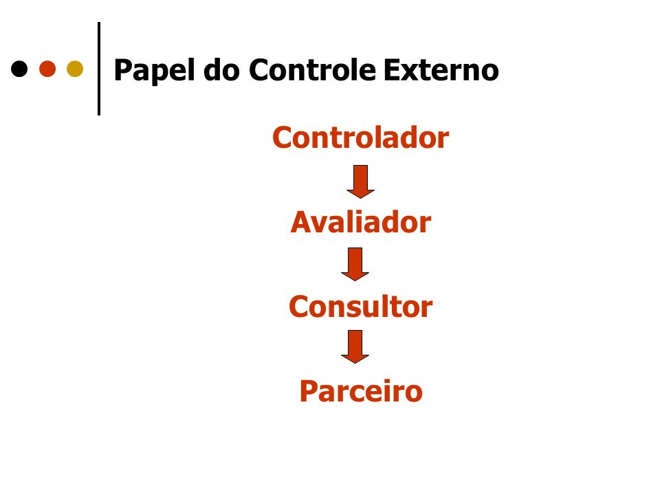 Papel do Controle Externo