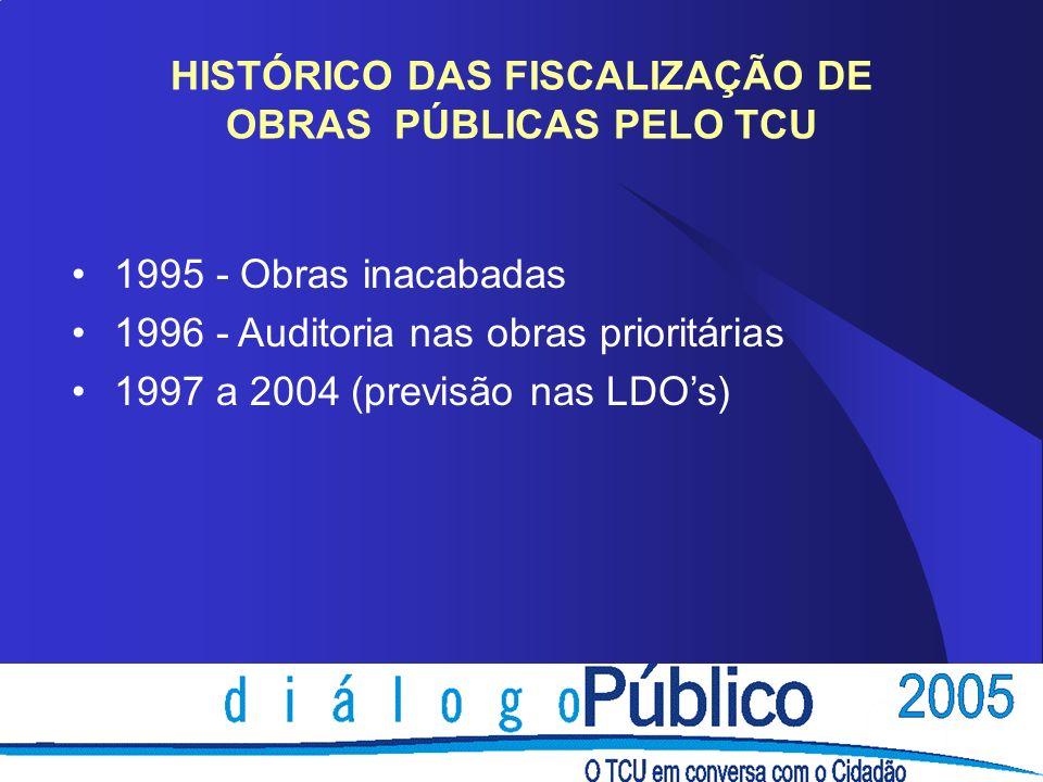 HISTÓRICO DAS FISCALIZAÇÃO DE OBRAS PÚBLICAS PELO TCU