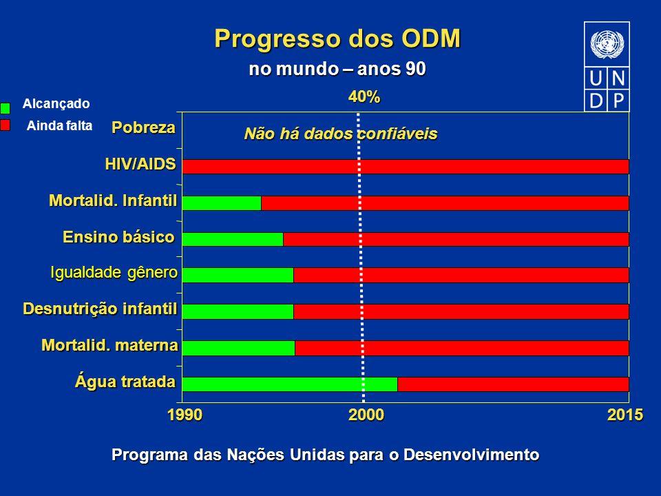Progresso dos ODM no mundo – anos 90 40% Pobreza
