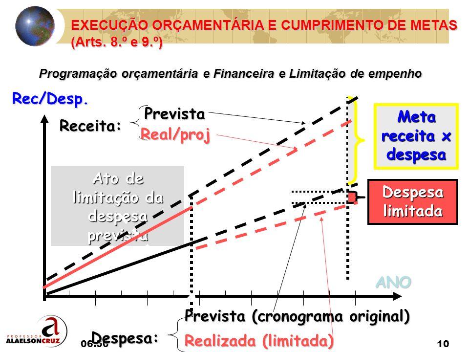 Ato de limitação da despesa prevista