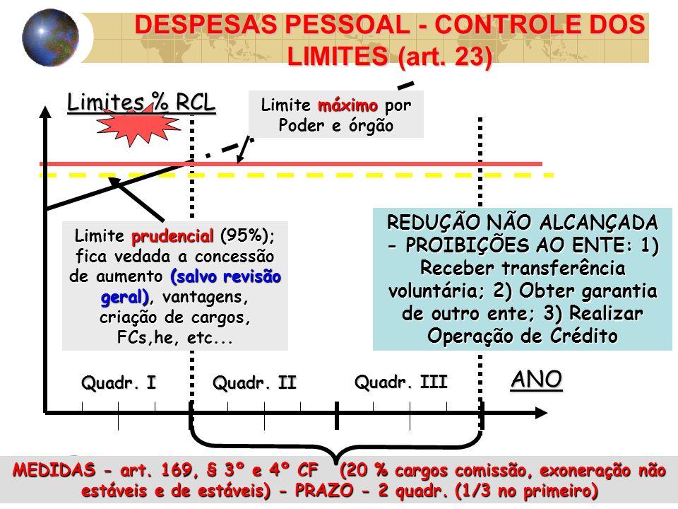 DESPESAS PESSOAL - CONTROLE DOS LIMITES (art. 23)