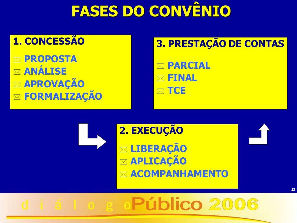 FASES DO CONVÊNIO 1. CONCESSÃO 3. PRESTAÇÃO DE CONTAS PROPOSTA PARCIAL