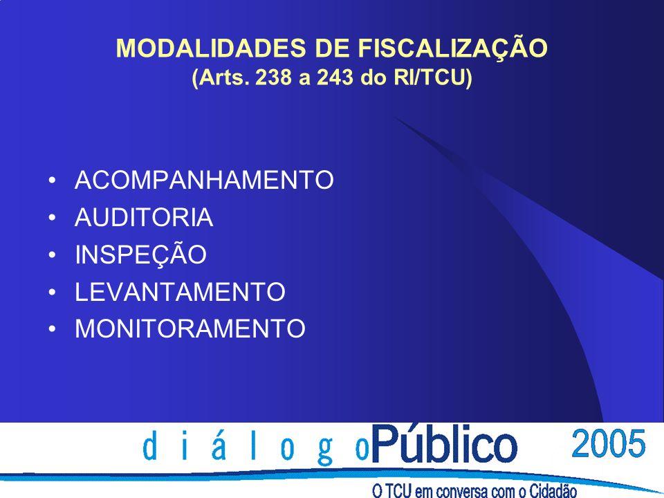 MODALIDADES DE FISCALIZAÇÃO (Arts. 238 a 243 do RI/TCU)