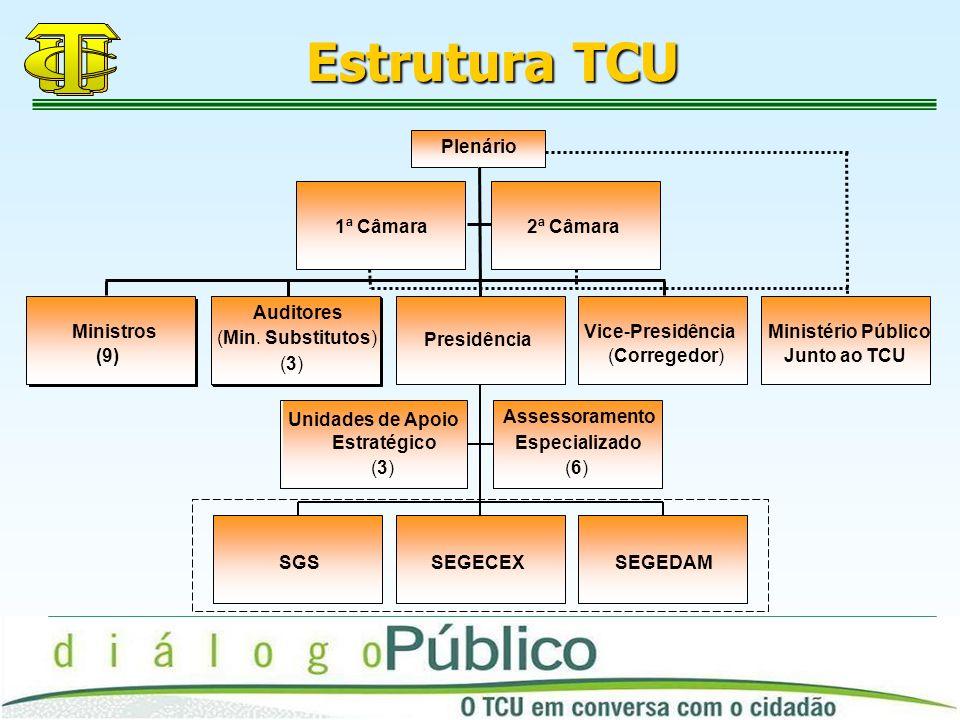 Estrutura TCU 1ª Câmara 2ª Câmara Ministros (9) Auditores