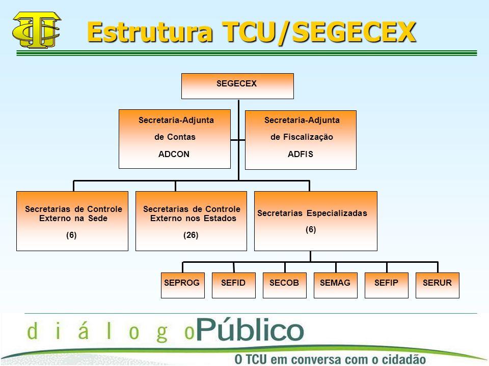 Estrutura TCU/SEGECEX
