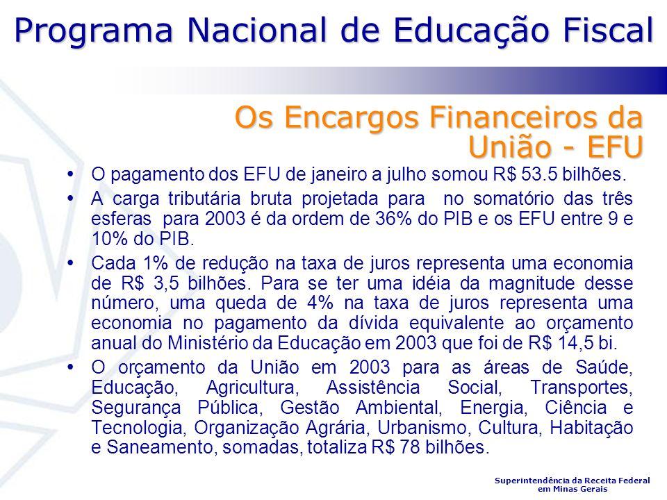 Os Encargos Financeiros da União - EFU