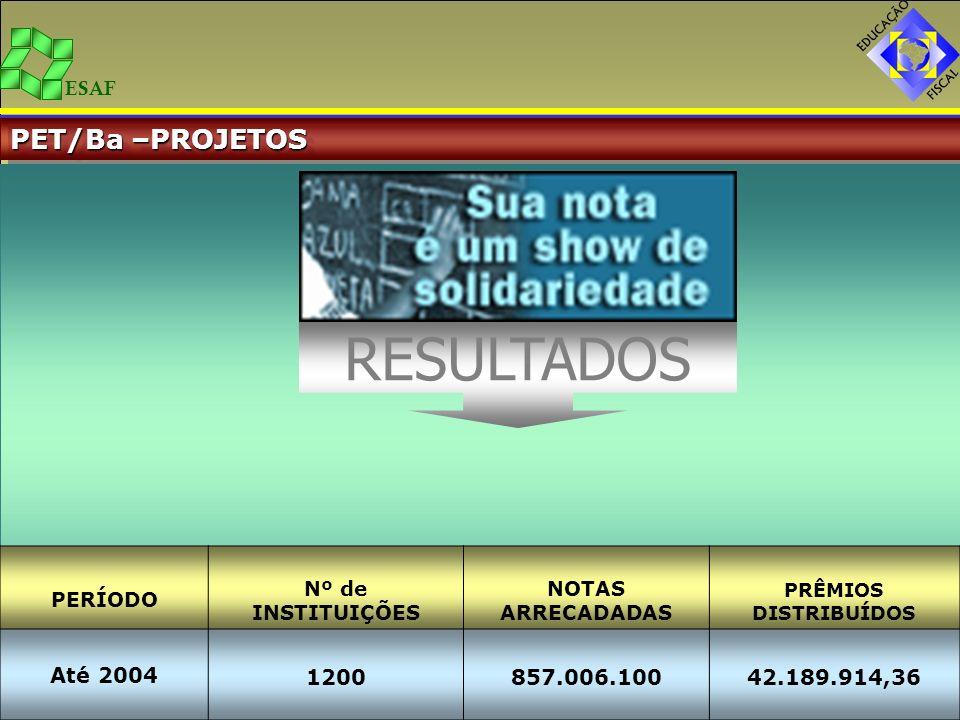 RESULTADOS PET/Ba –PROJETOS Até 2004 1200 857.006.100 42.189.914,36