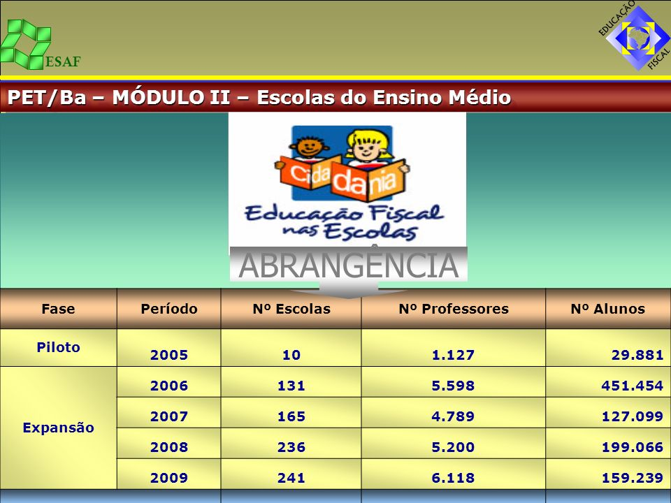ABRANGÊNCIA PET/Ba – MÓDULO II – Escolas do Ensino Médio TOTAL 783