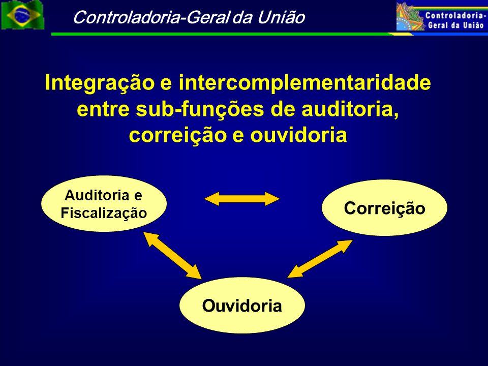 Integração e intercomplementaridade entre sub-funções de auditoria,