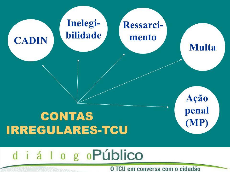 CONTAS IRREGULARES-TCU Inelegi- Ressarci- bilidade mento CADIN Multa