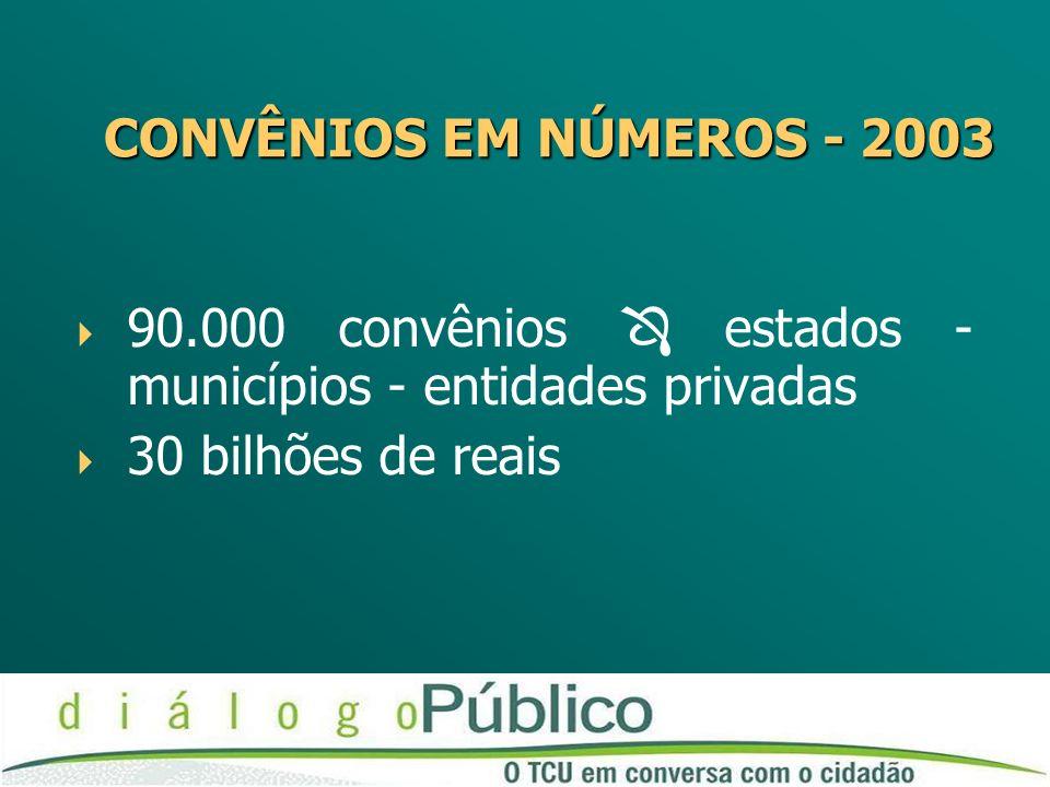 CONVÊNIOS EM NÚMEROS - 2003 90.000 convênios  estados - municípios - entidades privadas.
