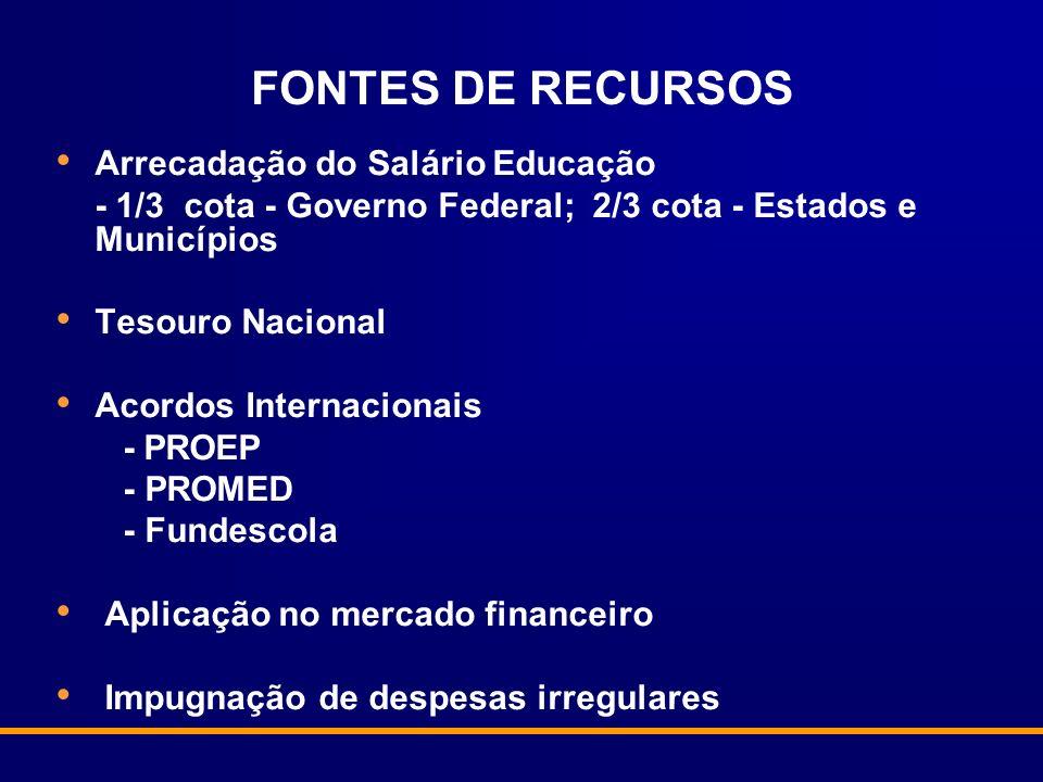 FONTES DE RECURSOS Arrecadação do Salário Educação