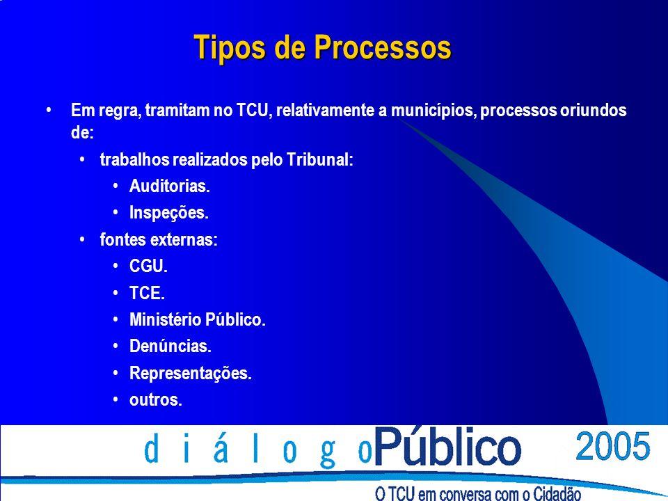 Tipos de Processos Em regra, tramitam no TCU, relativamente a municípios, processos oriundos de: trabalhos realizados pelo Tribunal: