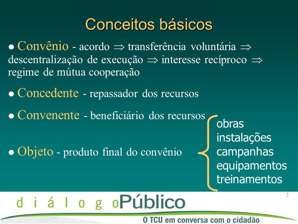 Conceitos básicos Convênio - acordo  transferência voluntária  descentralização de execução  interesse recíproco  regime de mútua cooperação.