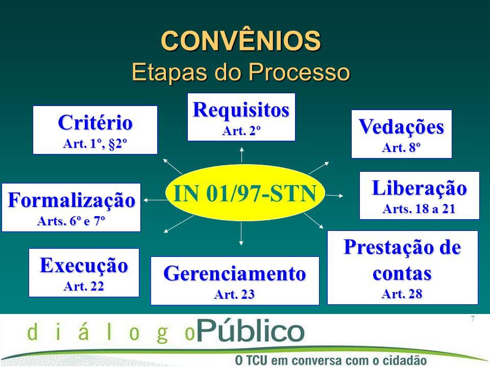 CONVÊNIOS Etapas do Processo