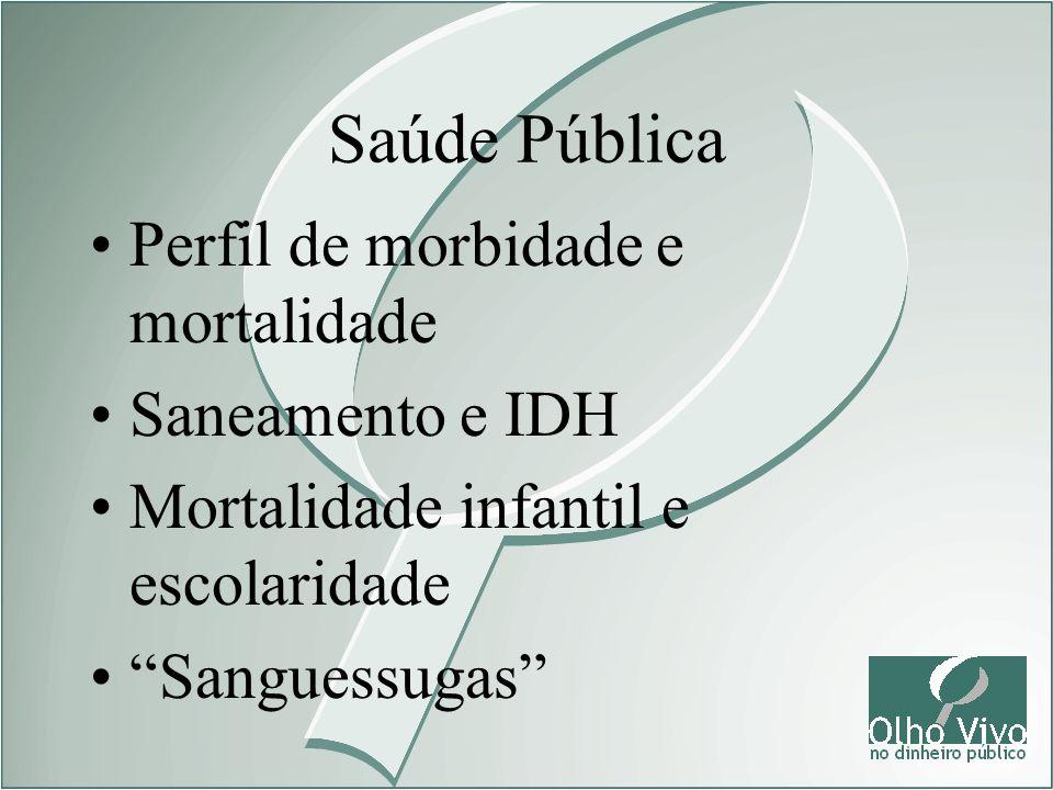 Saúde Pública Perfil de morbidade e mortalidade Saneamento e IDH
