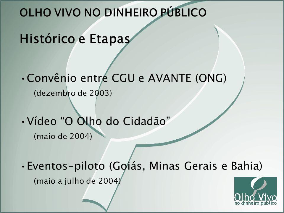 Histórico e Etapas OLHO VIVO NO DINHEIRO PÚBLICO