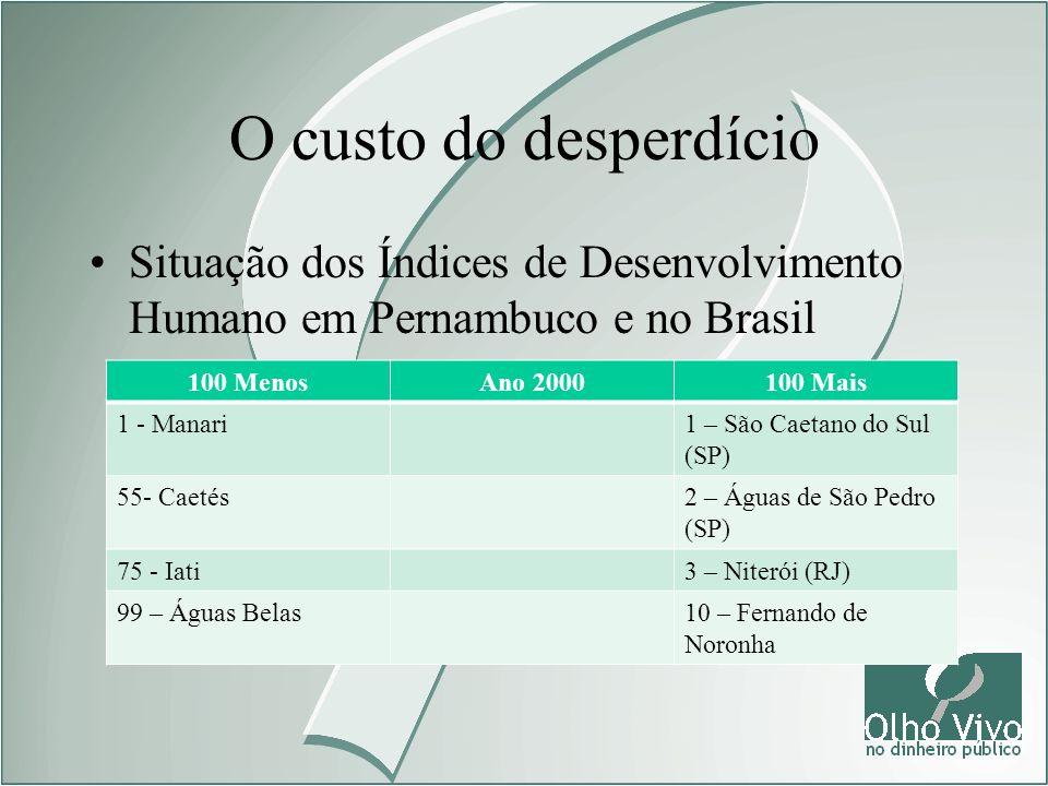 O custo do desperdício Situação dos Índices de Desenvolvimento Humano em Pernambuco e no Brasil. 100 Menos.