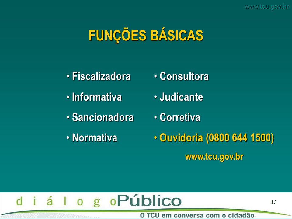 FUNÇÕES BÁSICAS Fiscalizadora Informativa Sancionadora Normativa