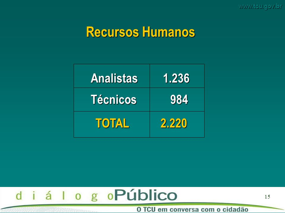 Recursos Humanos Analistas 1.236 Técnicos 984 TOTAL 2.220