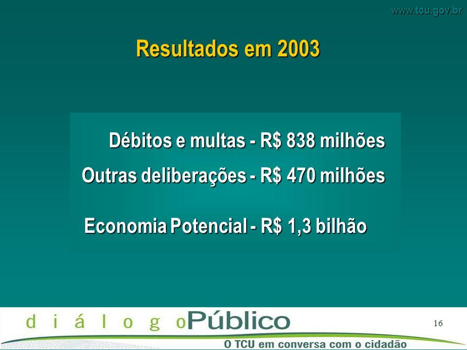 Resultados em 2003 Débitos e multas - R$ 838 milhões