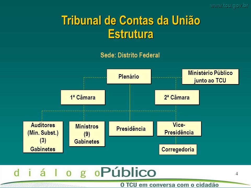 Tribunal de Contas da União Sede: Distrito Federal