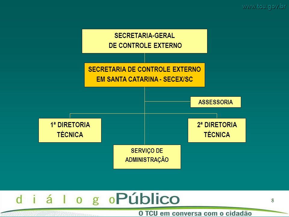 SECRETARIA DE CONTROLE EXTERNO EM SANTA CATARINA - SECEX/SC
