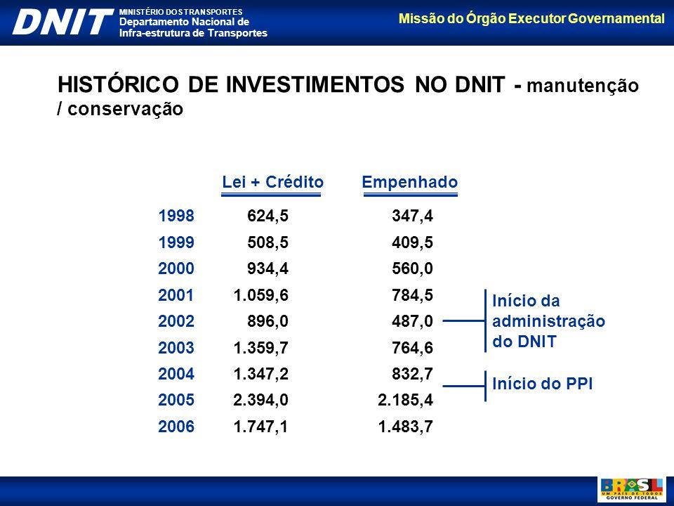 HISTÓRICO DE INVESTIMENTOS NO DNIT - manutenção / conservação