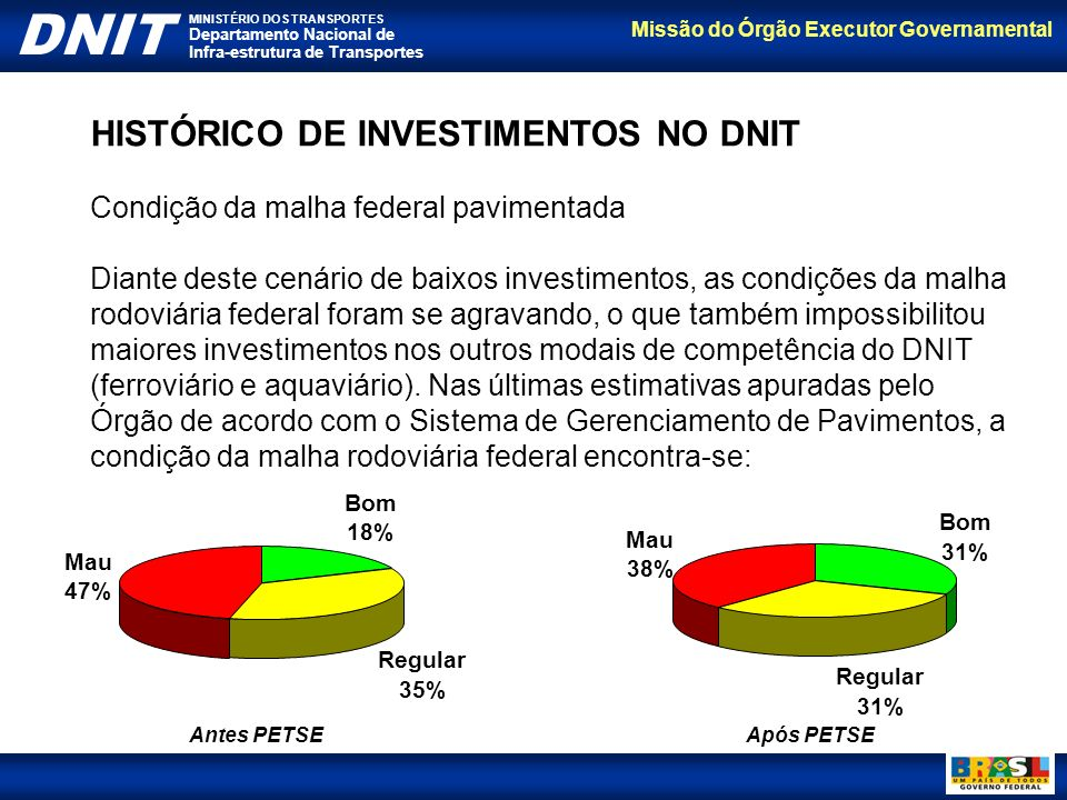 HISTÓRICO DE INVESTIMENTOS NO DNIT