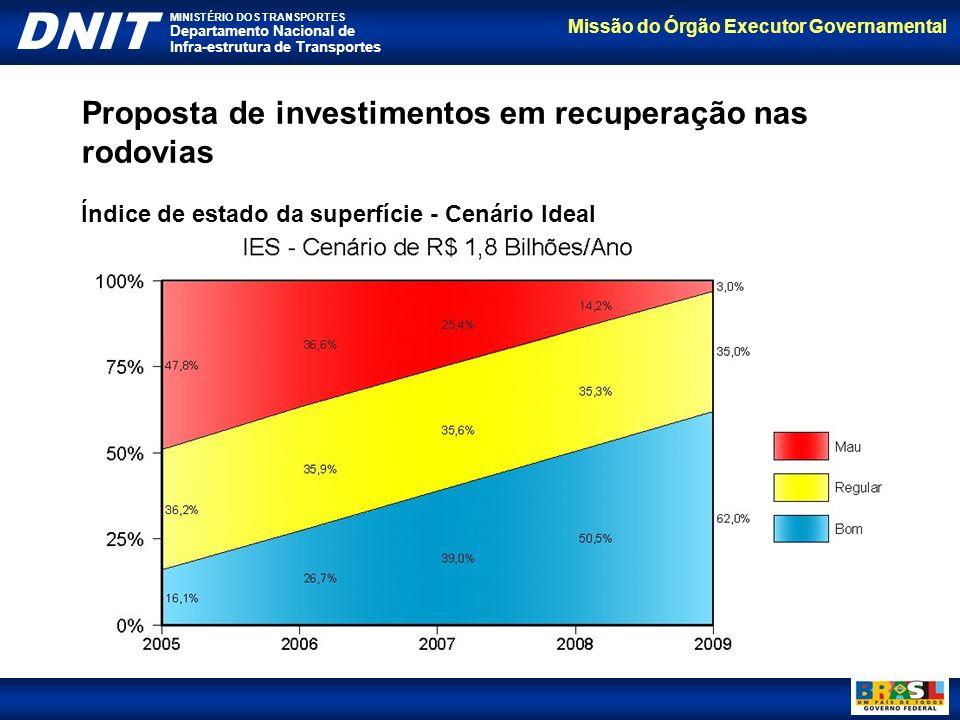 Proposta de investimentos em recuperação nas rodovias