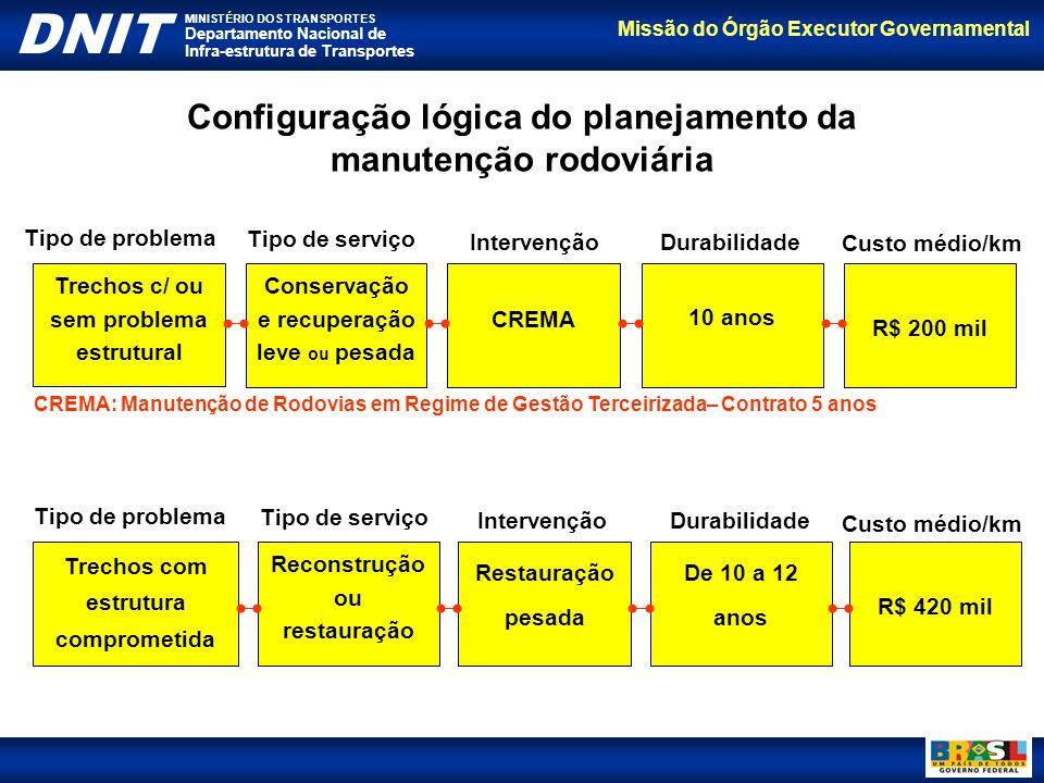 Configuração lógica do planejamento da manutenção rodoviária
