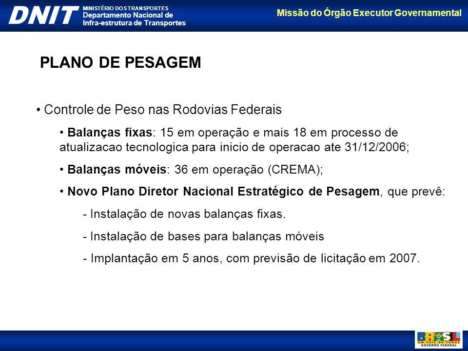 PLANO DE PESAGEM Controle de Peso nas Rodovias Federais