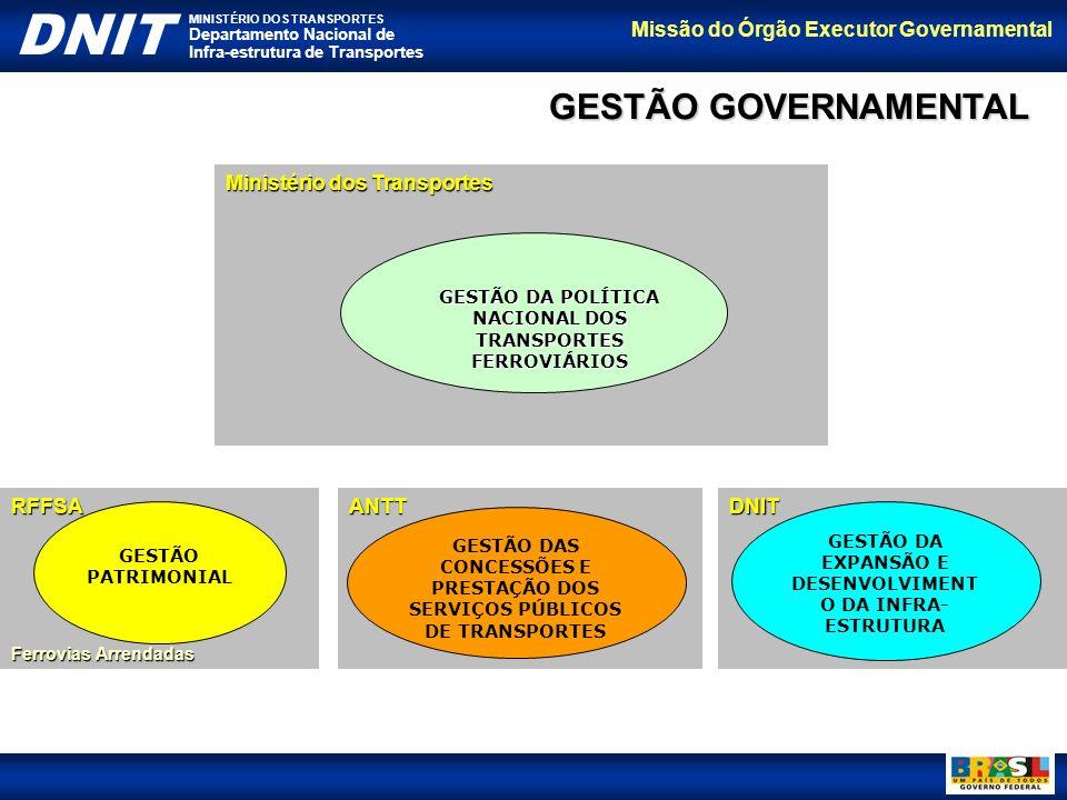 GESTÃO GOVERNAMENTAL Ministério dos Transportes RFFSA ANTT DNIT