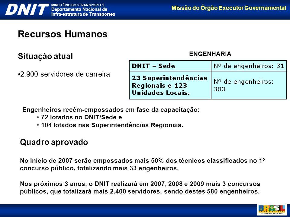 Recursos Humanos Situação atual Quadro aprovado