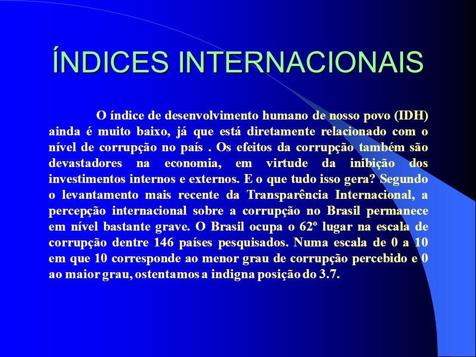 ÍNDICES INTERNACIONAIS