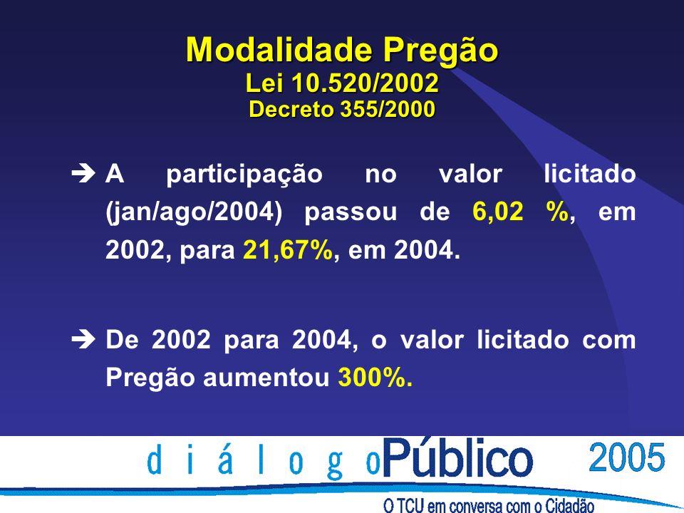Modalidade Pregão Lei 10.520/2002 Decreto 355/2000