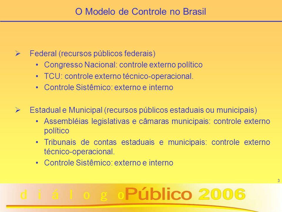 O Modelo de Controle no Brasil