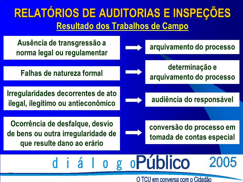RELATÓRIOS DE AUDITORIAS E INSPEÇÕES Resultado dos Trabalhos de Campo