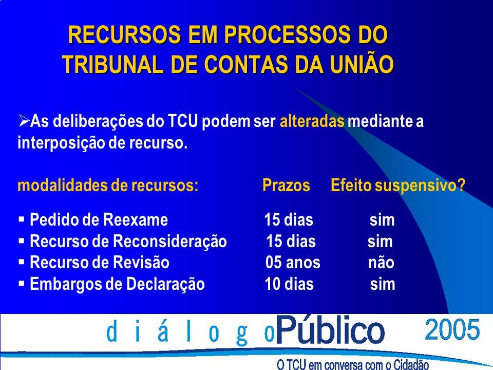 RECURSOS EM PROCESSOS DO TRIBUNAL DE CONTAS DA UNIÃO